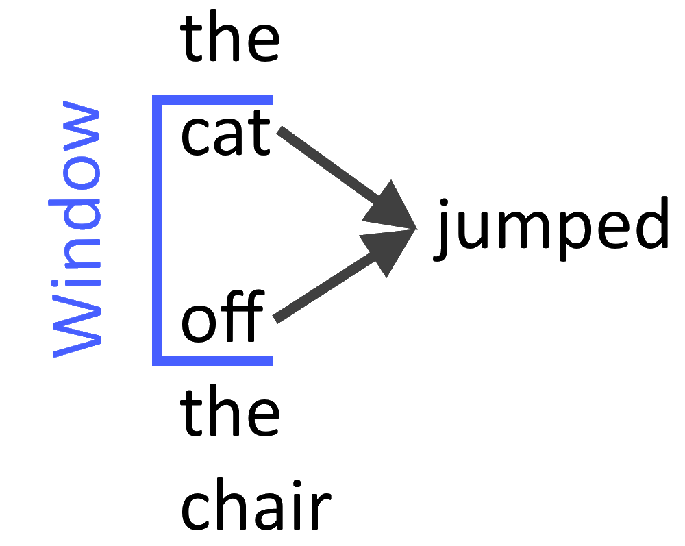 Deep Solutions | Blog | Word Embeddings for Natural Language